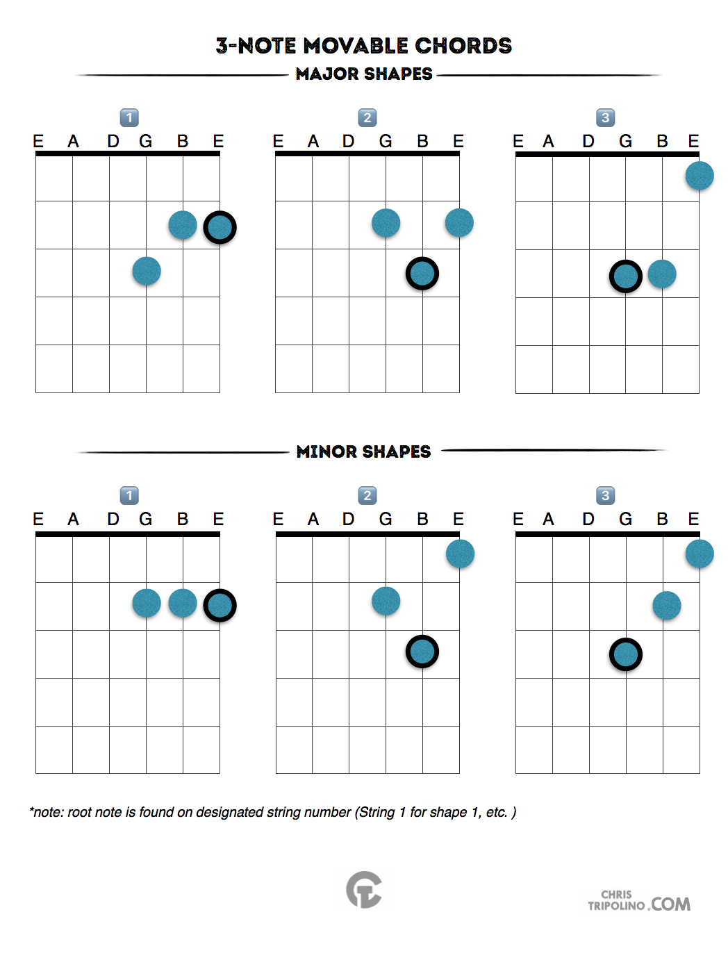3 Note Chord Shapes Chris Tripolino