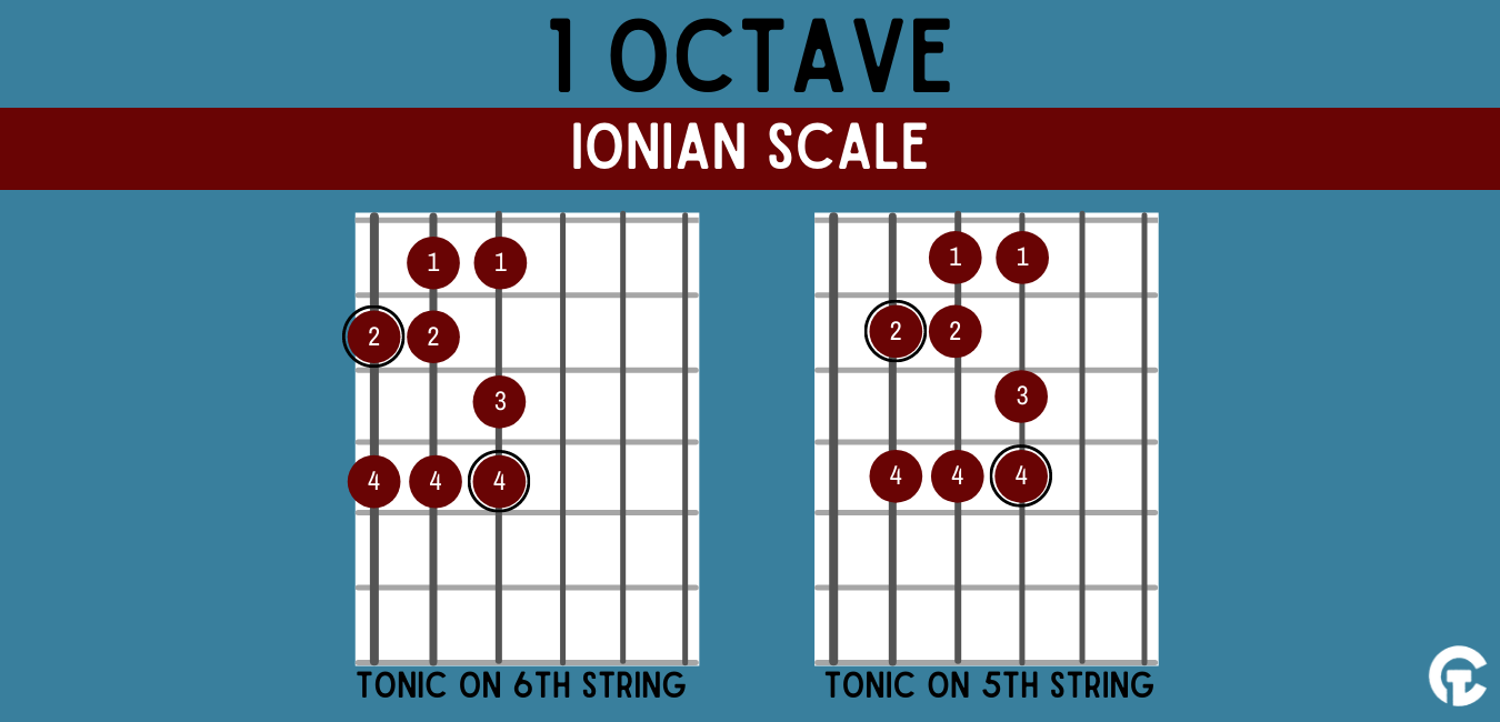 One octave Ionian modal guitar scale shape