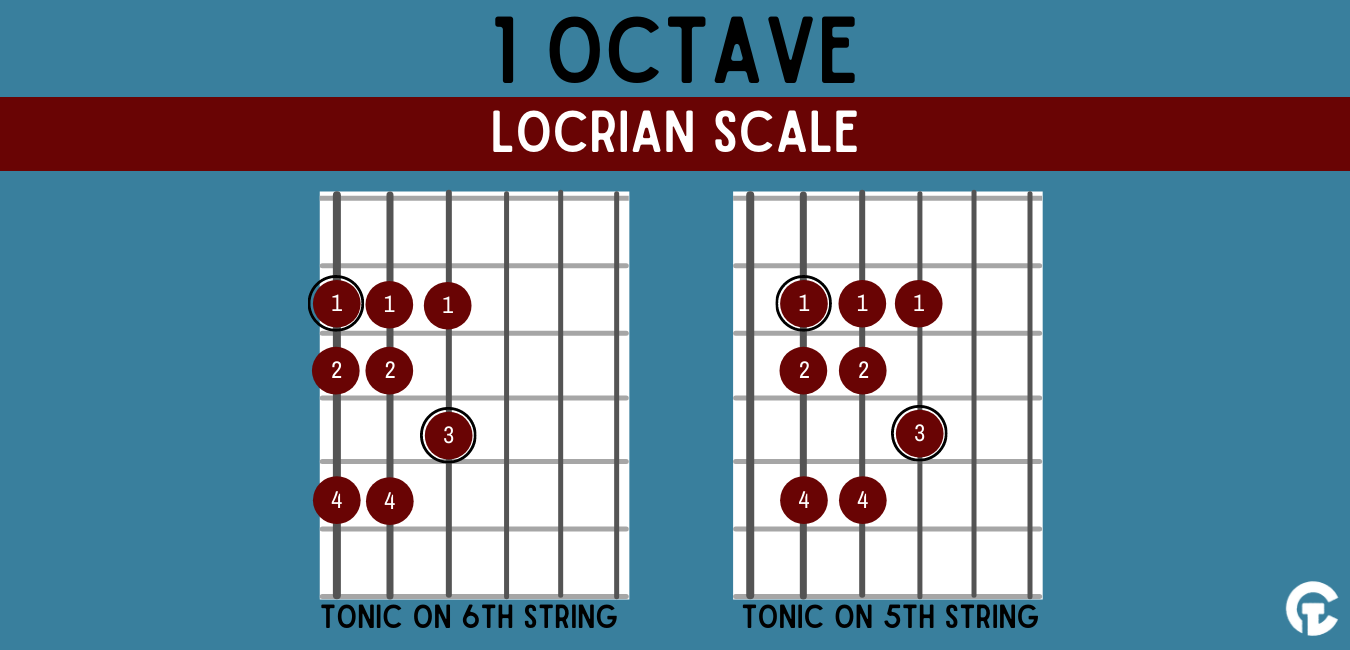 One octave Locrian modal guitar scale shape