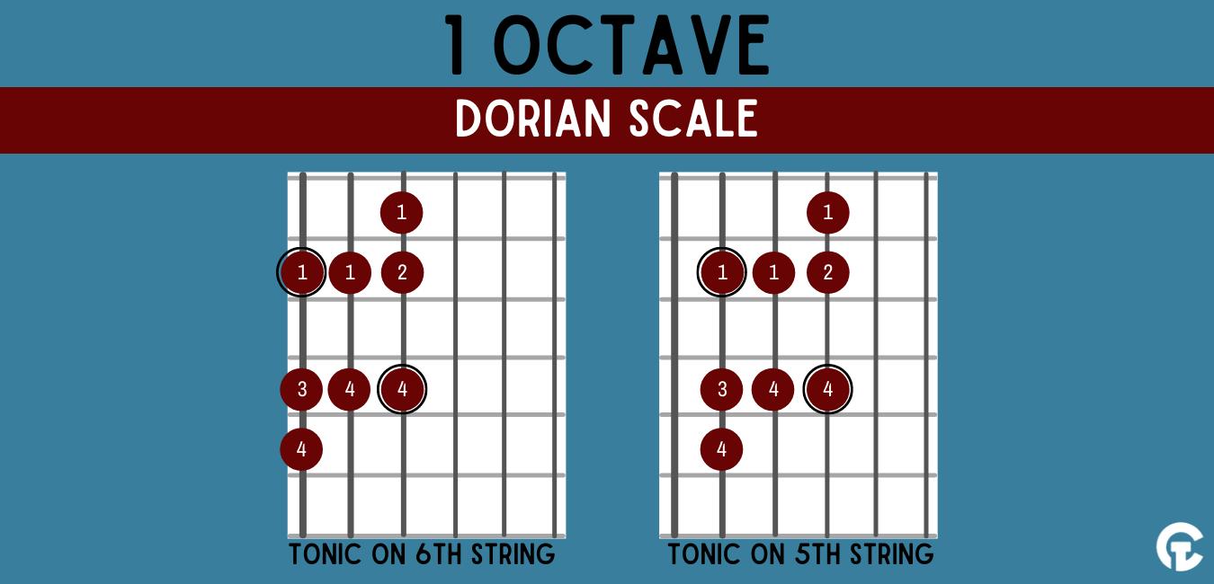 One octave Dorian modal guitar scale shape