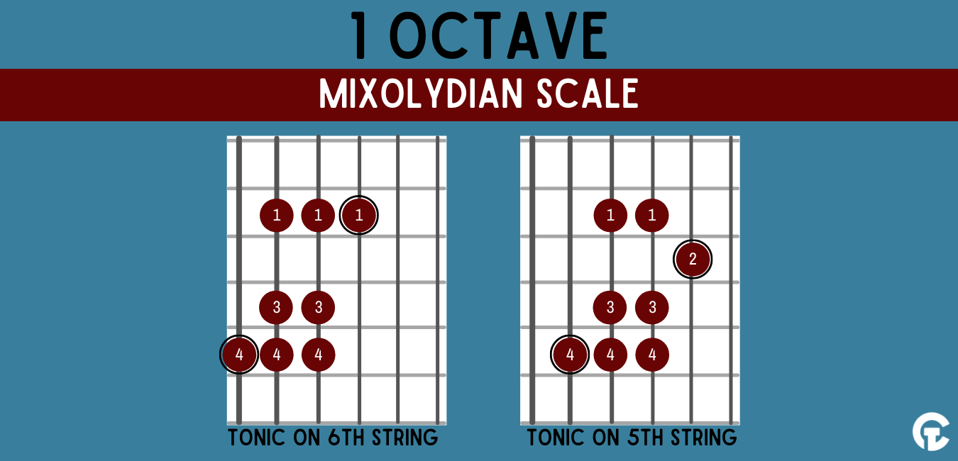 One octave Mixolydian modal guitar scale shape