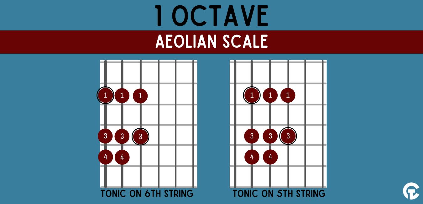 One octave Aeolian modal guitar scale shape